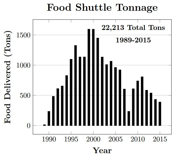 amount of food being transported per year